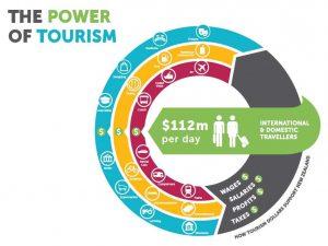 Monthly Regional Tourism Estimates (MRTEs)